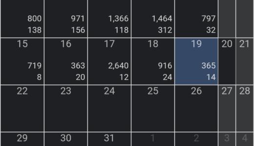 FX今週(3/13~3/19)の成績