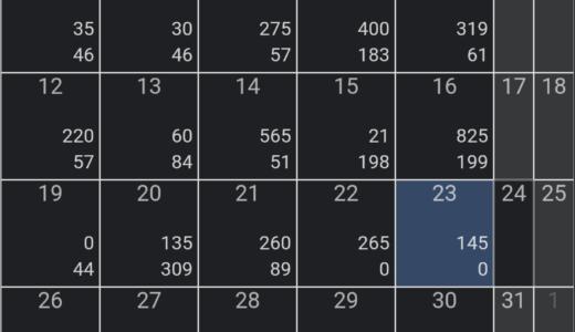 FX今週は+1,247円利確!(7/19~7/23)の成績